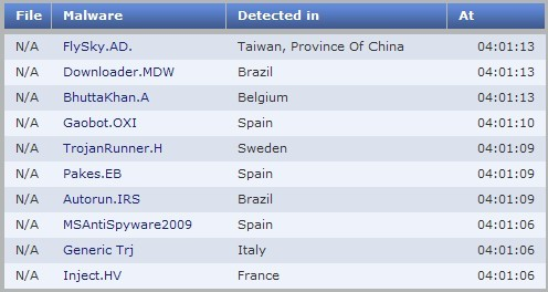 Latest malware identified by Panda Cloud Antivirus 2010
