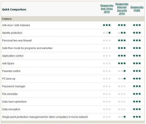 Kaspersky PURE:the ultimate protection suite Review & Download