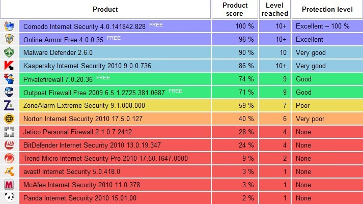 Latest Matousec Proactive Security Challenge Test Scores
