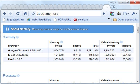 Google Chrome task manager to Free up Memory and Speed up Chrome