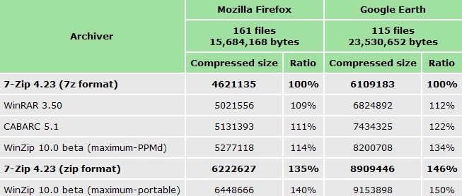 compare 7-Zip with some of the leading archivers.