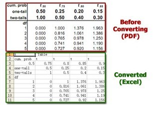 PDF To Excel Conversion Freeware
