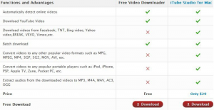 Compare Free Video Downloader and iTube Studio for Mac