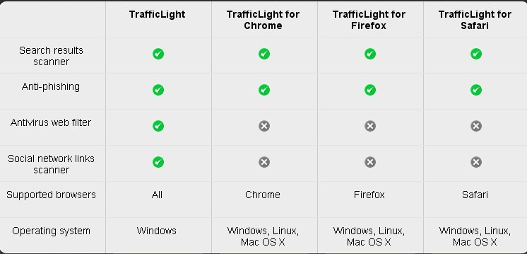 BitDefender TrafficLight Key functions
