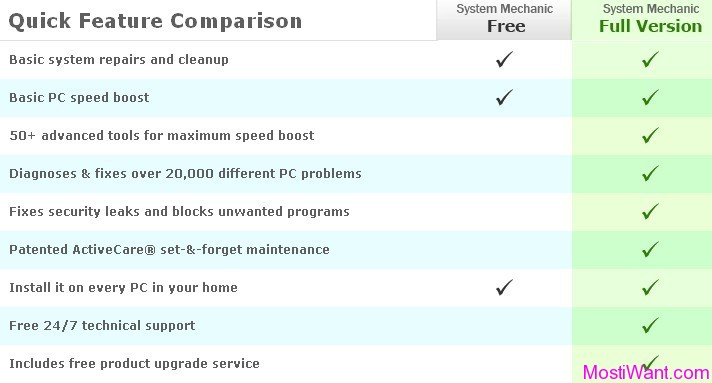 Compare iolo System Mechanic Free and Full Versions