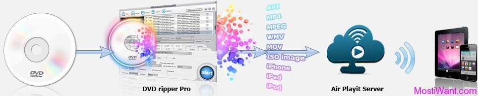 MacX DVD Ripper Pro Streamer Edition