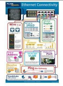 Free Ethernet Connectivity Technical Reference Poster